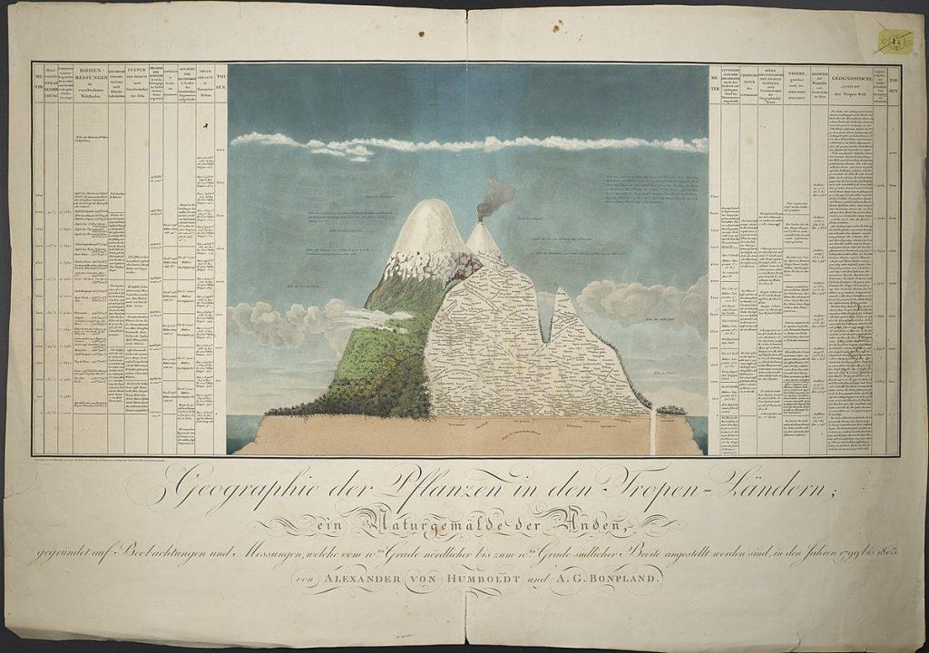 Artistas Viajeros-Alexander von Humboldt cctm a noi piace leggere
